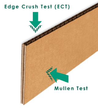 ECT vs Mullen Test for Box Strength | Stronger Corrugated
